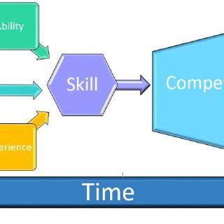 Thesis about writing competencies